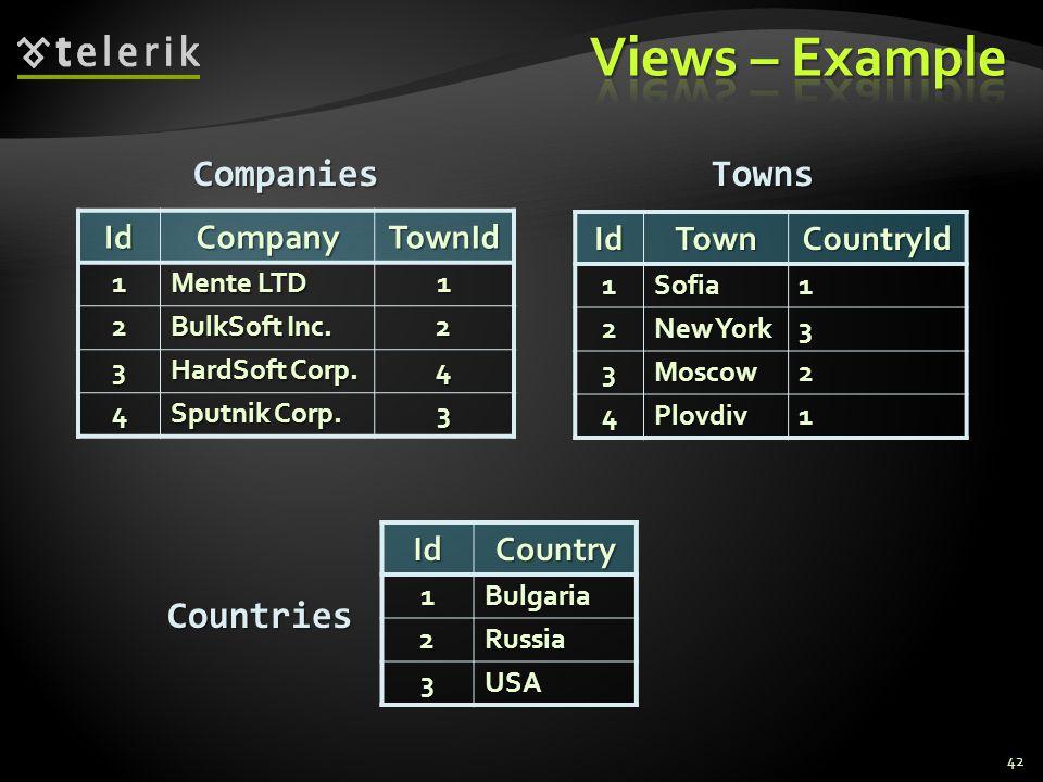 42IdCompany TownId 1 Mente LTD 1 2 BulkSoft Inc. 2 3 HardSoft Corp. 4 4 Sputnik Corp. 3 IdTownCountryId1Sofia1 2 New York 3 3Moscow2 4Plovdiv1 Compani