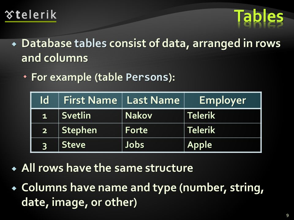  Database tables consist of data, arranged in rows and columns  For example (table Persons ):  All rows have the same structure  Columns have name and type (number, string, date, image, or other) Id First Name Last Name Employer1SvetlinNakovTelerik 2StephenForteTelerik 3SteveJobsApple 9