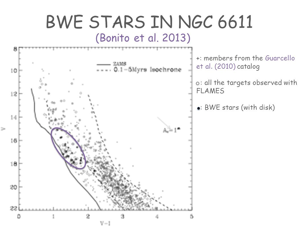 BWE STARS IN NGC 6611 (Bonito et al. 2013) +: members from the Guarcello et al.