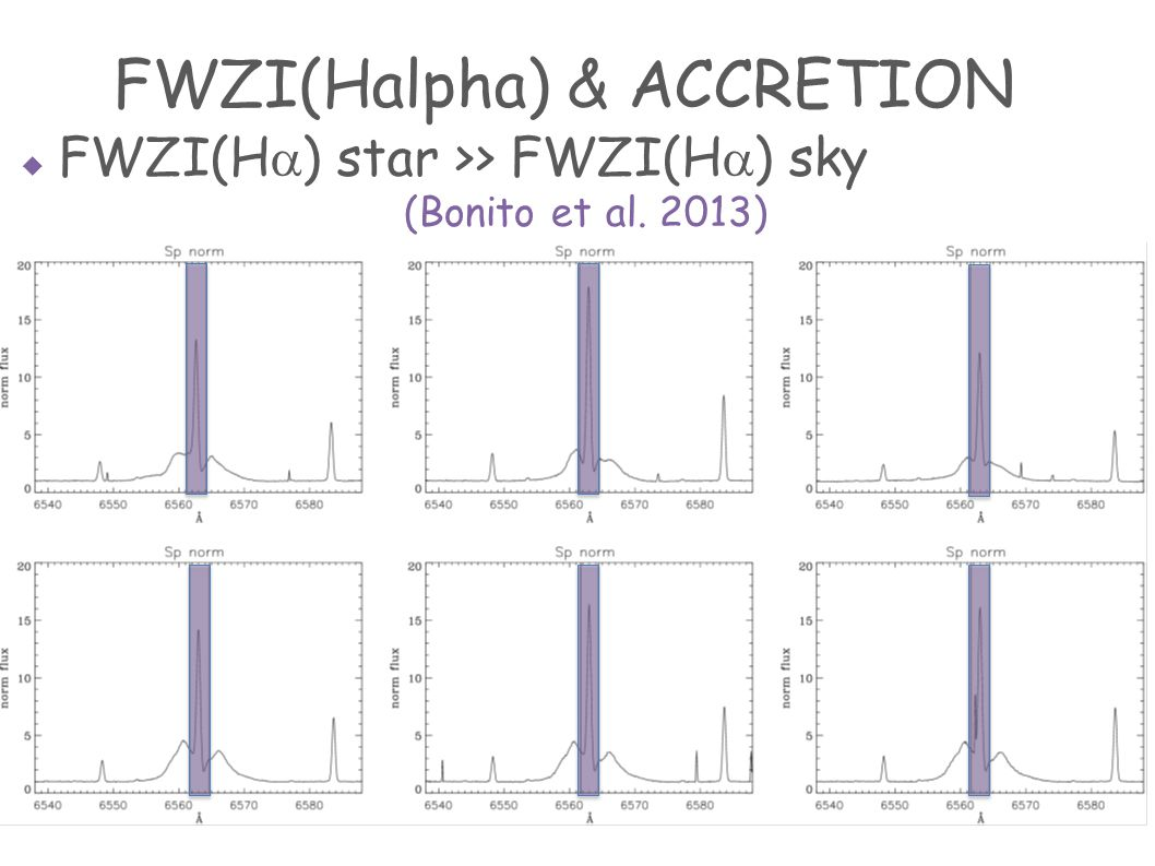  FWZI(H  ) star >> FWZI(H  ) sky FWZI(Halpha) & ACCRETION (Bonito et al. 2013)