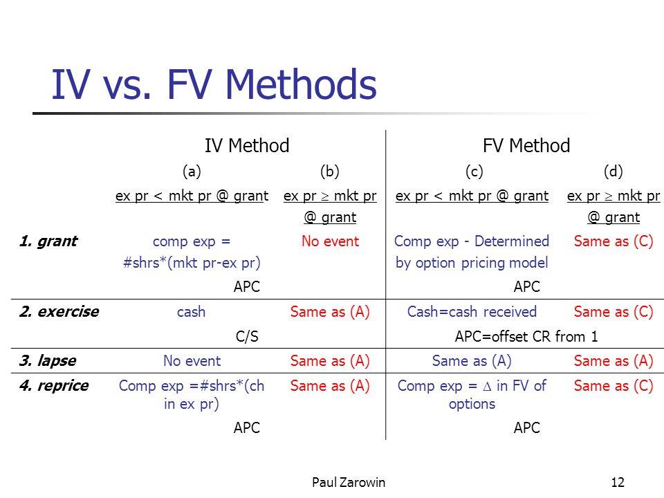 Paul Zarowin12 IV vs. FV Methods IV MethodFV Method (a)(b) (c)(d) ex pr < mkt pr @ grant ex pr  mkt pr @ grant ex pr < mkt pr @ grant ex pr  mkt pr