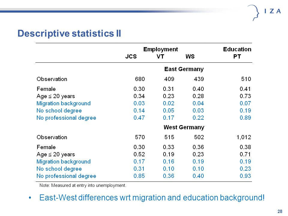 Descriptive statistics II 28 East-West differences wrt migration and education background.