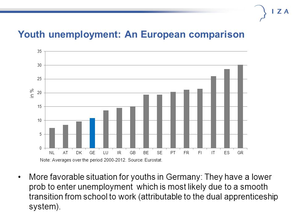 Youth unemployment: An European comparison More favorable situation for youths in Germany: They have a lower prob to enter unemployment which is most