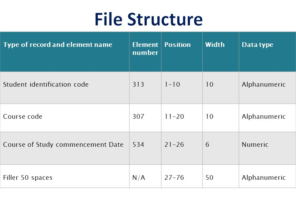 Type of record and element nameElement number PositionWidthData type Student identification code Alphanumeric Course code Alphanumeric Course of Study commencement Date Numeric Filler 50 spacesN/A Alphanumeric