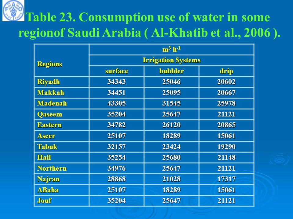 Table 23.Consumption use of water in some regionof Saudi Arabia ( Al-Khatib et al., 2006 ).