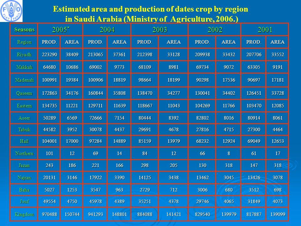 Estimated area and production of dates crop by region in Saudi Arabia (Ministry of Agriculture, 2006.) 2001200220032004 2005 * Seasons AREAPROD.AREAPROD.AREAPROD.AREAPROD.AREAPROD.Region 3355220770633432209938331282123983736121306538409223290Riyadh 9191633059072697348981681099773690021068664680Makkah 1718190697175369029818199986641881910090619384100991Madenah 3372812645134402130041342771384703580816084434176172863Qaseem 1208510347011766104269110431186671163912971111221134735Eastern 806180914801682802839280444715472666656950289Aseer 446427300471527816467829691443730078395244582Tabuk 126536904912924682321397985159148899728417000104001Hail 17618661284146912101Northern 318147318130205298166221186243Jazan 307813426304513462343814125339017922314620131Najran 698351268030067122729963354712535027Baha 407331849406529746437835251438945978475049554Jouf 139099817887139979829540141421884088148801941293150744970488Kingdom