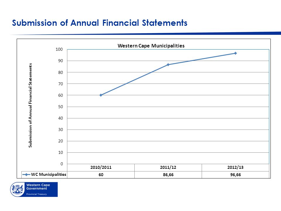 Submission of Annual Financial Statements