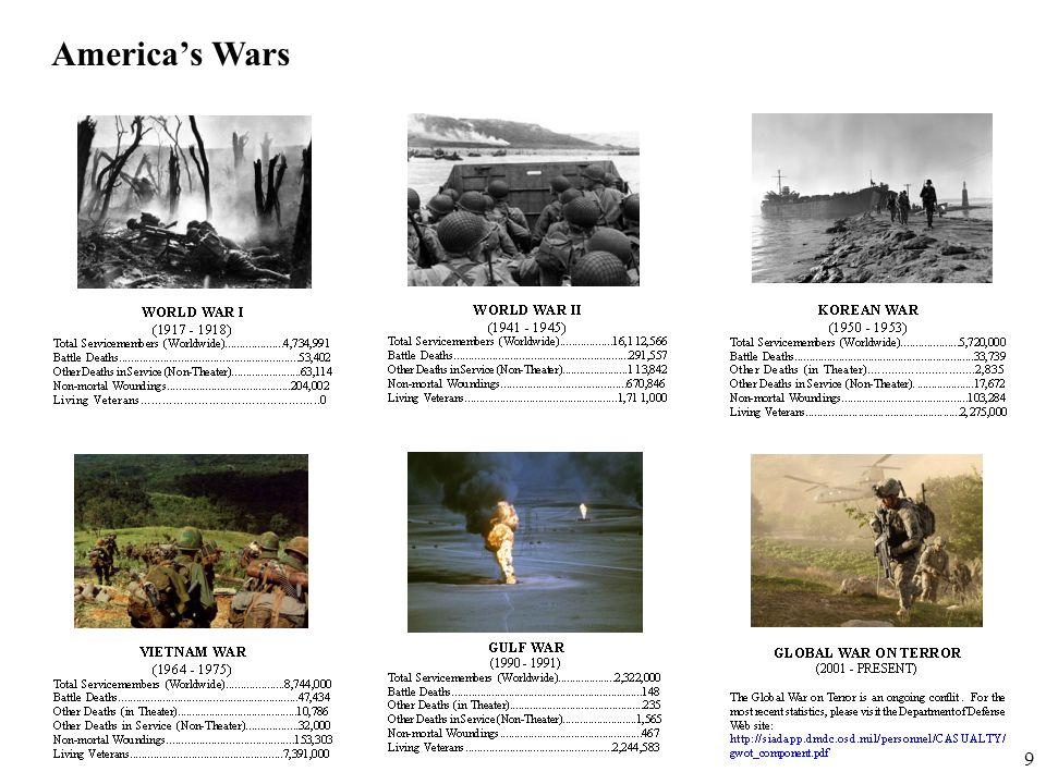 America's Wars 9