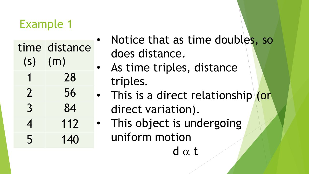 Example 1 Notice that as time doubles, so does distance.