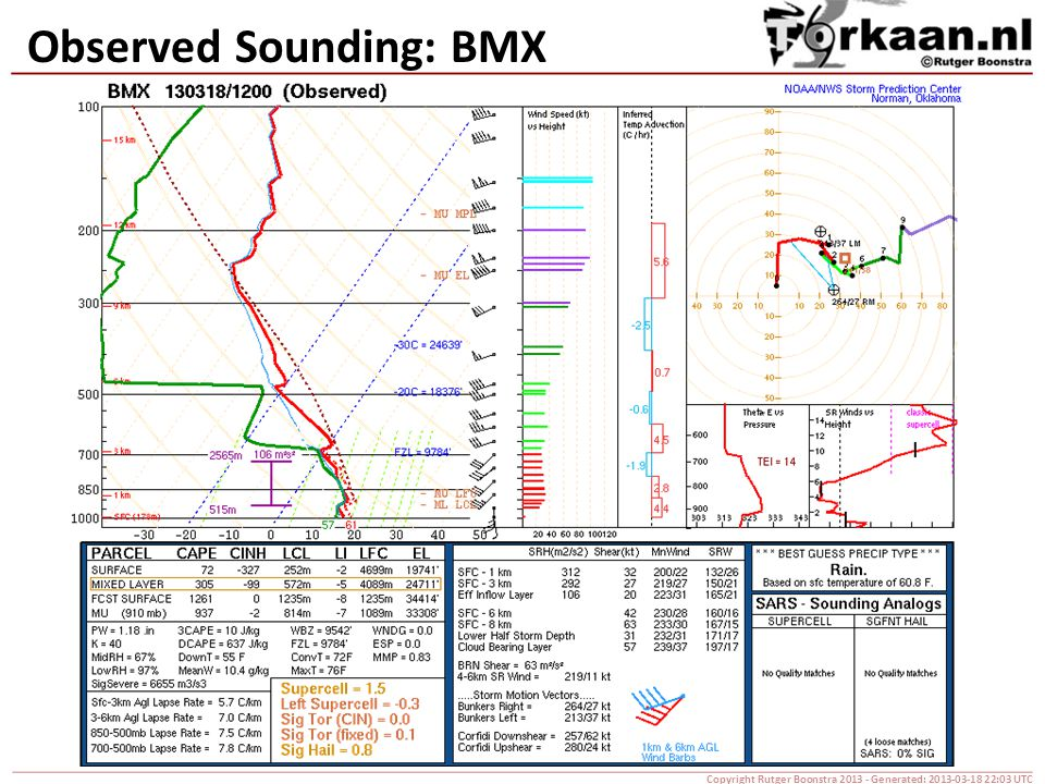 Observed Sounding: BMX Copyright Rutger Boonstra 2013 - Generated: 2013-03-18 22:03 UTC