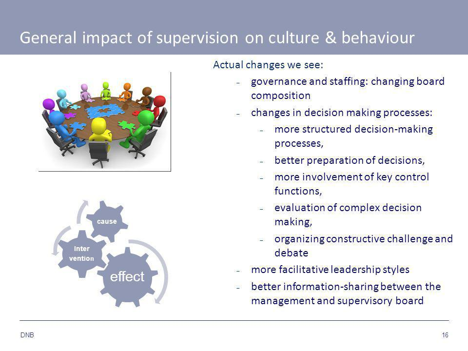 16 DNB General impact of supervision on culture & behaviour effect Inter ventio n cause Actual changes we see:  governance and staffing: changing board composition  changes in decision making processes:  more structured decision-making processes,  better preparation of decisions,  more involvement of key control functions,  evaluation of complex decision making,  organizing constructive challenge and debate  more facilitative leadership styles  better information-sharing between the management and supervisory board