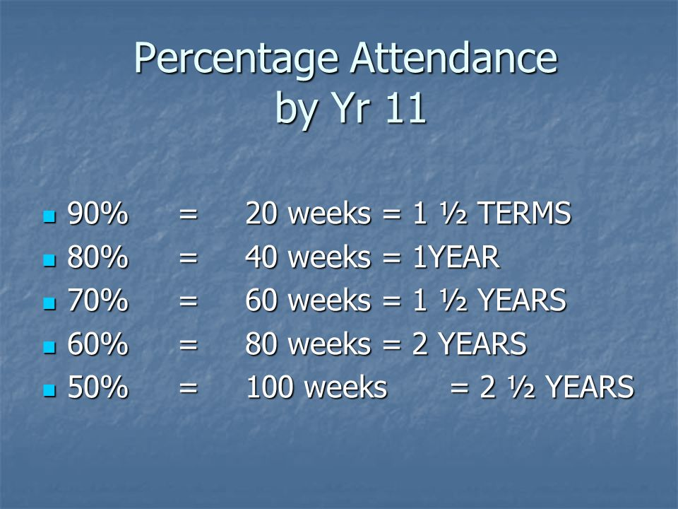 Percentage Attendance by Yr 11 90%=20 weeks= 1 ½ TERMS 90%=20 weeks= 1 ½ TERMS 80%=40 weeks= 1YEAR 80%=40 weeks= 1YEAR 70%=60 weeks= 1 ½ YEARS 70%=60 weeks= 1 ½ YEARS 60%=80 weeks= 2 YEARS 60%=80 weeks= 2 YEARS 50%=100 weeks= 2 ½ YEARS 50%=100 weeks= 2 ½ YEARS