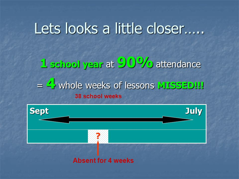 Lets looks a little closer…..1 school year at 90% attendance = 4 whole weeks of lessons MISSED!!.