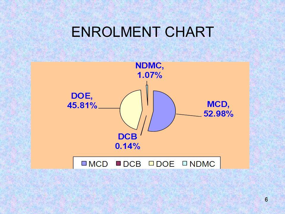 ENROLMENT CHART 66