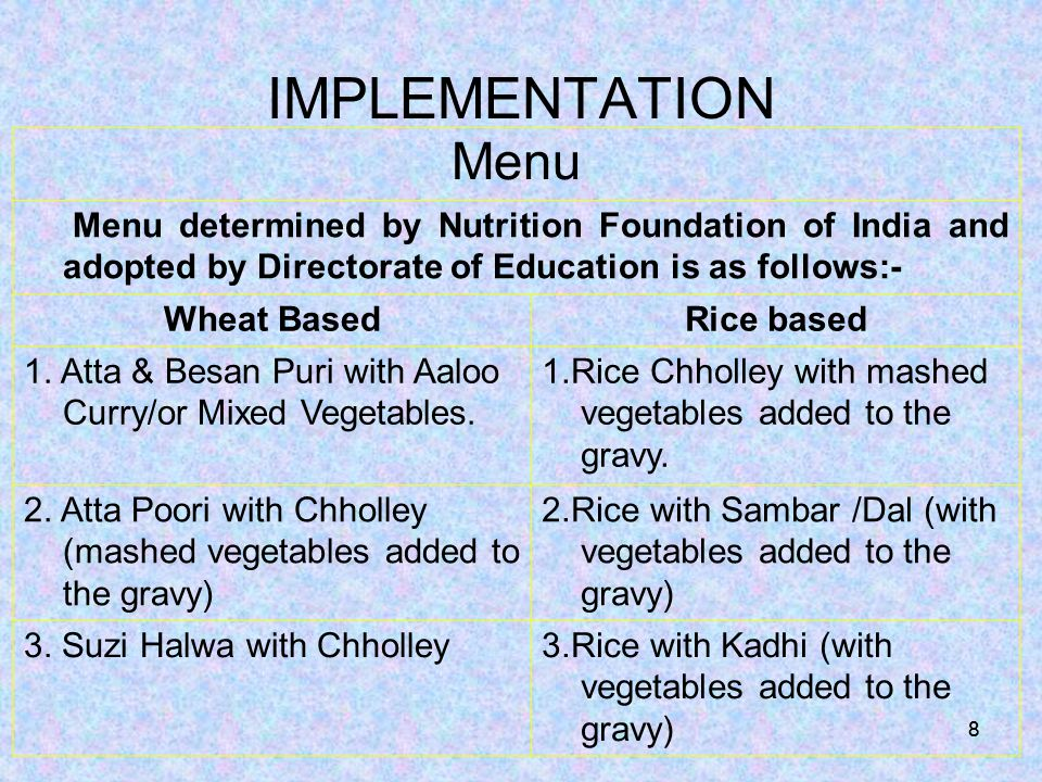 88 IMPLEMENTATION Menu Menu determined by Nutrition Foundation of India and adopted by Directorate of Education is as follows:- Wheat BasedRice based 1.