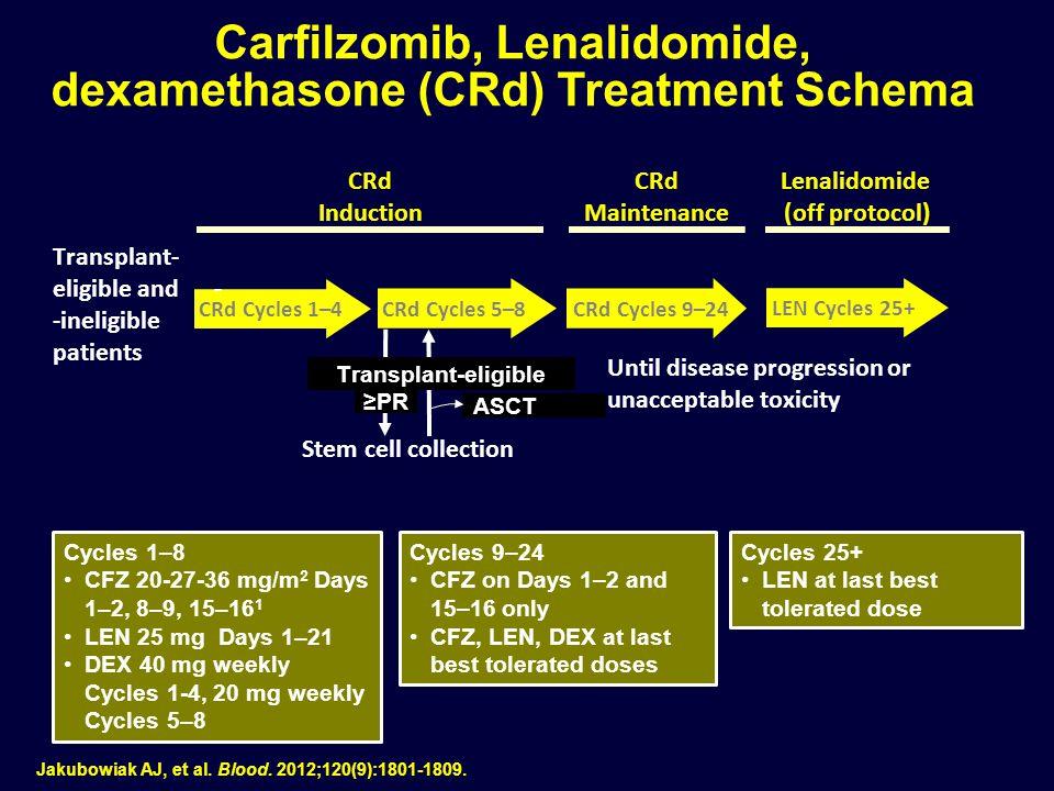 Cycles 1–8 CFZ 20-27-36 mg/m 2 Days 1–2, 8–9, 15–16 1 LEN 25 mg Days 1–21 DEX 40 mg weekly Cycles 1-4, 20 mg weekly Cycles 5–8 Carfilzomib, Lenalidomi