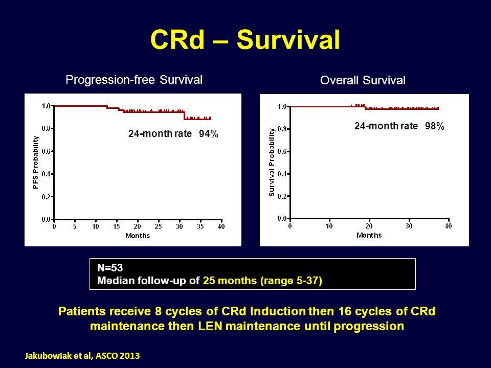 CRd – Survival N=53 Median follow-up of 25 months (range 5-37) Jakubowiak et al, ASCO 2013 24-month rate 98% 24-month rate 94% Progression-free Surviv