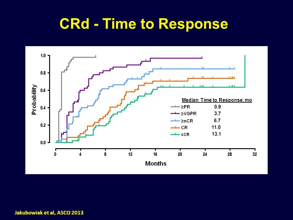 CRd - Time to Response Median Time to Response, mo 0.9 3.7 6.7 11.0 13.1 Jakubowiak et al, ASCO 2013