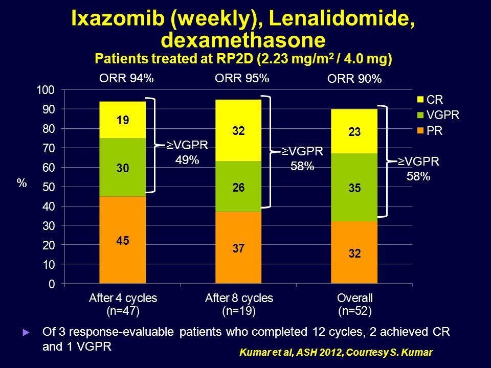Ixazomib (weekly), Lenalidomide, dexamethasone Patients treated at RP2D (2.23 mg/m 2 / 4.0 mg) % ≥VGPR 58% ≥VGPR 49% ≥VGPR 58%  Of 3 response-evaluab