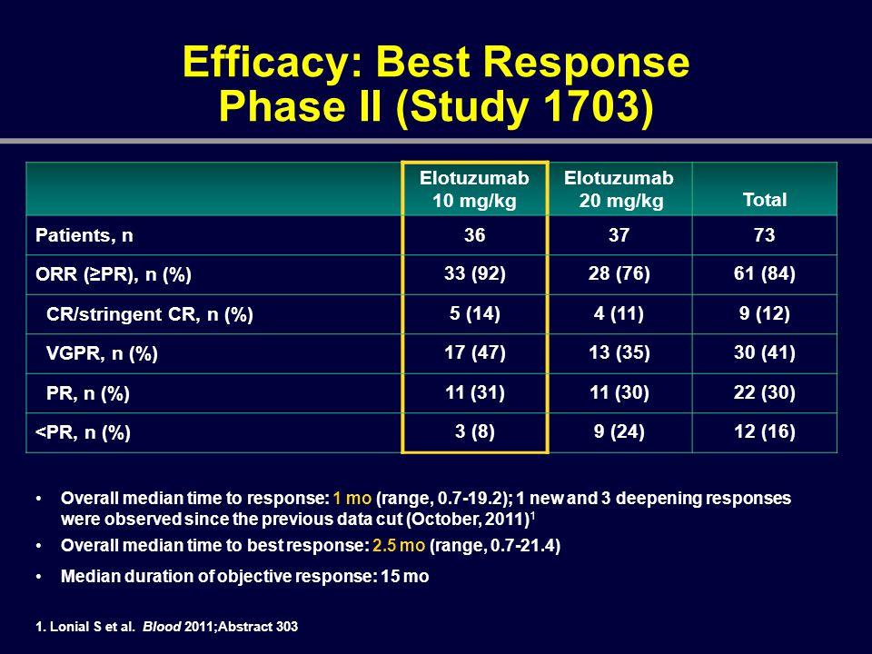 Elotuzumab 10 mg/kg Elotuzumab 20 mg/kgTotal Patients, n363773 ORR (≥PR), n (%) 33 (92)28 (76)61 (84) CR/stringent CR, n (%) 5 (14)4 (11)9 (12) VGPR,