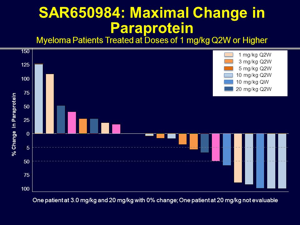 SAR650984: Maximal Change in Paraprotein Myeloma Patients Treated at Doses of 1 mg/kg Q2W or Higher One patient at 3.0 mg/kg and 20 mg/kg with 0% chan
