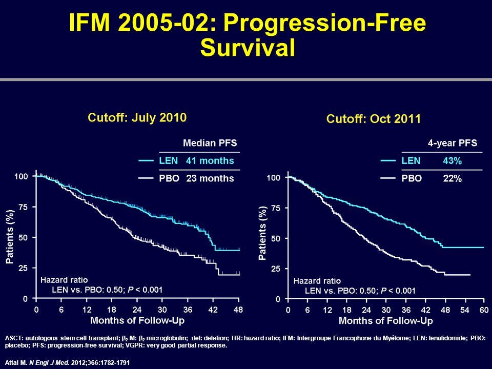 IFM 2005-02: Progression-Free Survival ASCT: autologous stem cell transplant; β 2 -M: β 2 -microglobulin; del: deletion; HR: hazard ratio; IFM: Interg