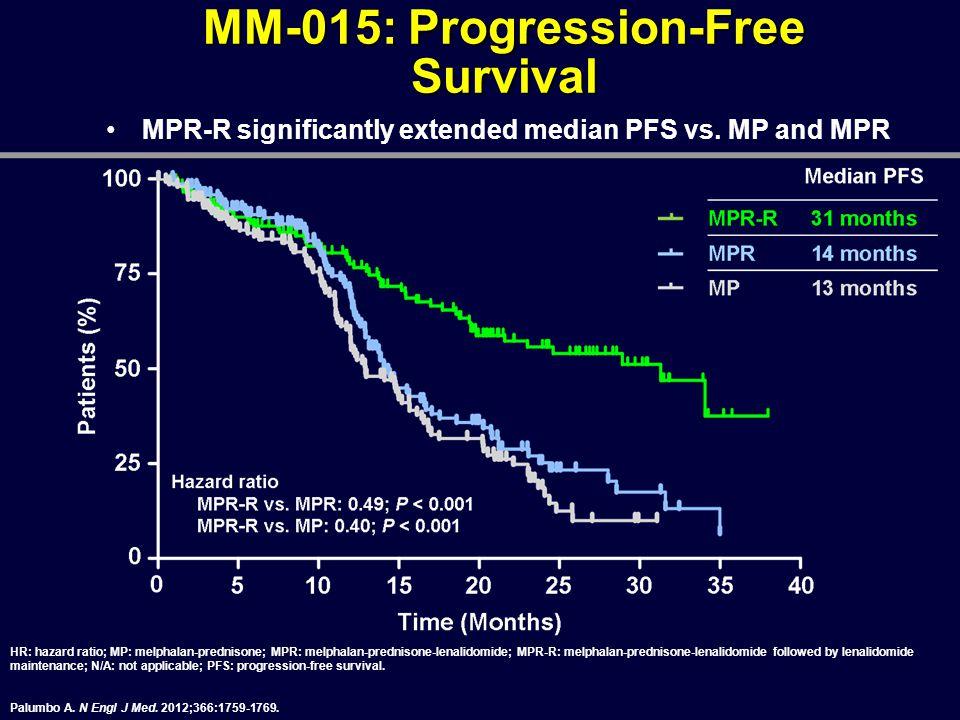 MM-015: Progression-Free Survival HR: hazard ratio; MP: melphalan-prednisone; MPR: melphalan-prednisone-lenalidomide; MPR-R: melphalan-prednisone-lena