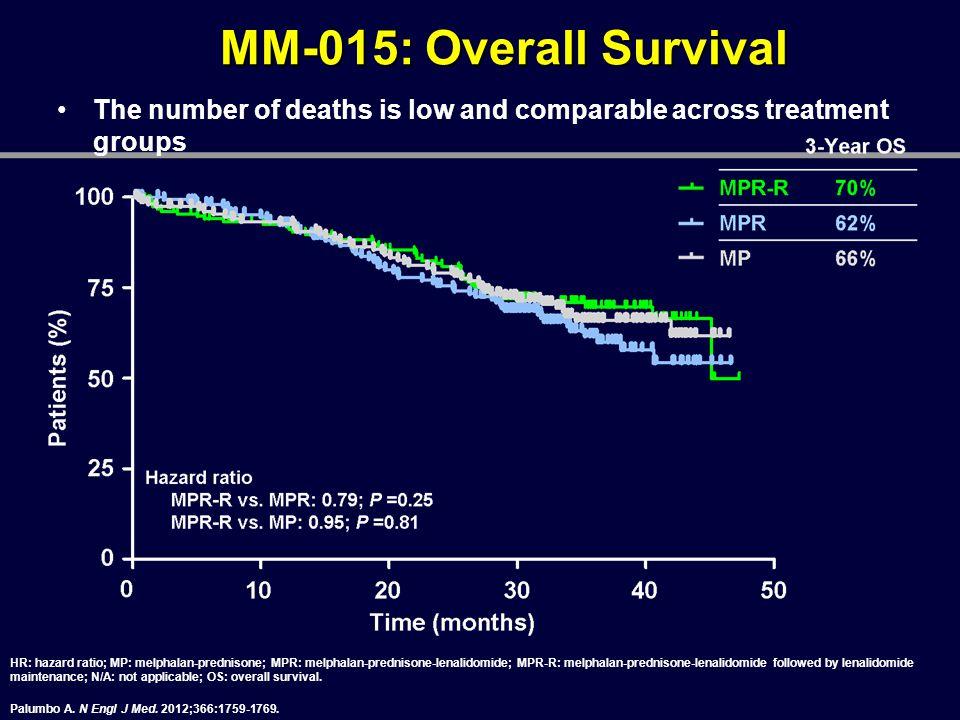 MM-015: Overall Survival HR: hazard ratio; MP: melphalan-prednisone; MPR: melphalan-prednisone-lenalidomide; MPR-R: melphalan-prednisone-lenalidomide