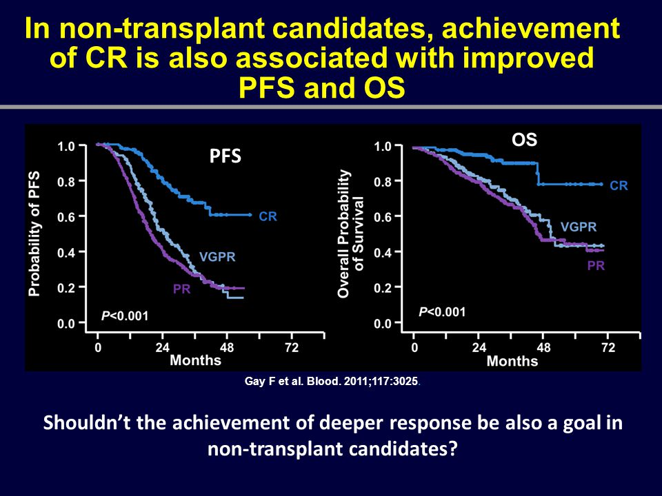 In non-transplant candidates, achievement of CR is also associated with improved PFS and OS Gay F et al. Blood. 2011;117:3025. Shouldn't the achieveme