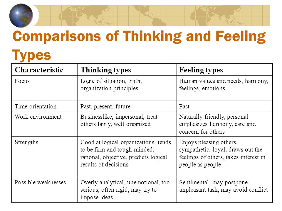 Comparisons of Sensing and Intuitive Types CharacteristicSensation typesIntuitive types FocusDetails, practical, action-oriented, wants to get things done quickly Looks for patterns, likes ideas, tends to be innovative and like planning Time orientationPresent, live life as it isFuture achievement emphasizing change and rearranging Work environmentPays attention to detail and patient with them, does not make factual errors Looks at the big picture, patient with complexity, risk takers StrengthsPragmatic, results oriented, objective, competitive Original, imaginative, creative, idealistic Possible weaknessesMay avoid risks, be impatient with delays, decide too quickly, overlook long run, oversimplify a complex task May avoid follow-through, can make errors of fact, may be impractical