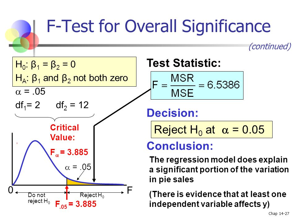 Chap 14-27 H 0 : β 1 = β 2 = 0 H A : β 1 and β 2 not both zero  =.05 df 1 = 2 df 2 = 12 Test Statistic: Decision: Conclusion: Reject H 0 at  = 0.05