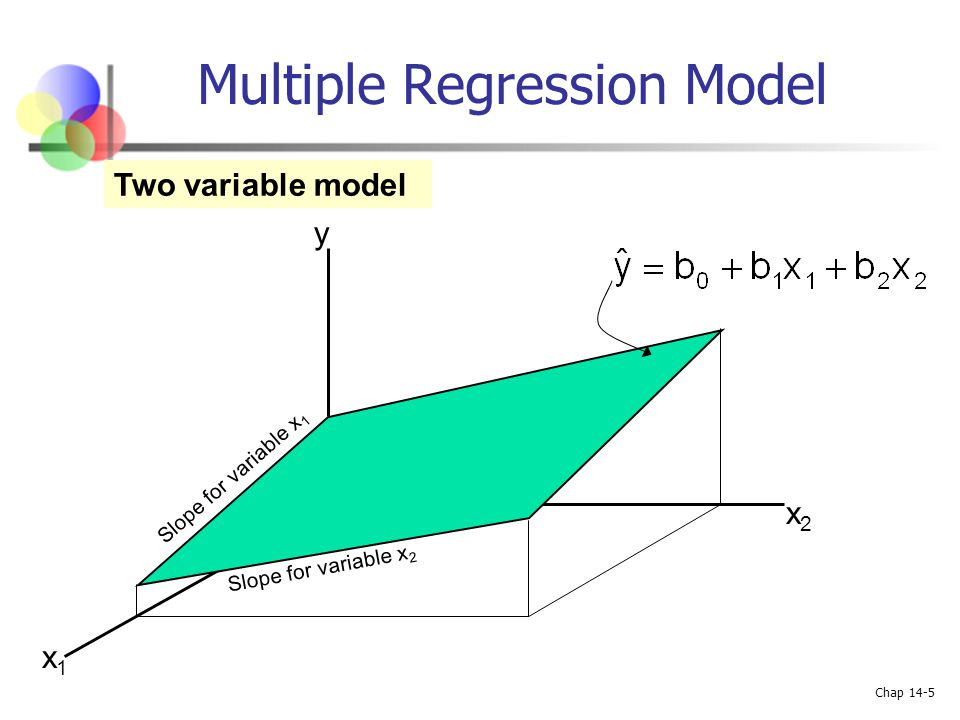 Chap 14-5 Multiple Regression Model Two variable model y x1x1 x2x2 Slope for variable x 1 Slope for variable x 2