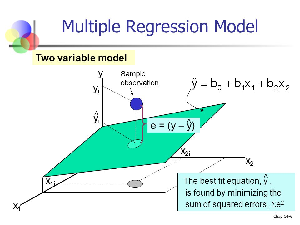 Chap 14-6 Multiple Regression Model Two variable model y x1x1 x2x2 yiyi y i < e = (y – y) < x 2i x 1i The best fit equation, y, is found by minimizing