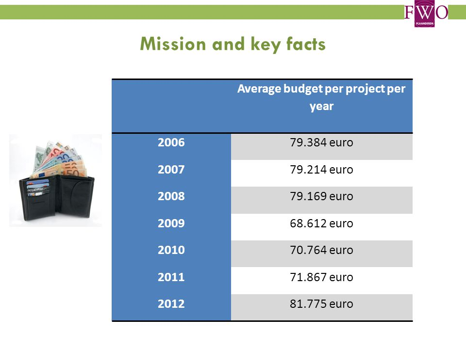 Mission and key facts Average budget per project per year 200679.384 euro 200779.214 euro 200879.169 euro 200968.612 euro 201070.764 euro 201171.867 euro 201281.775 euro