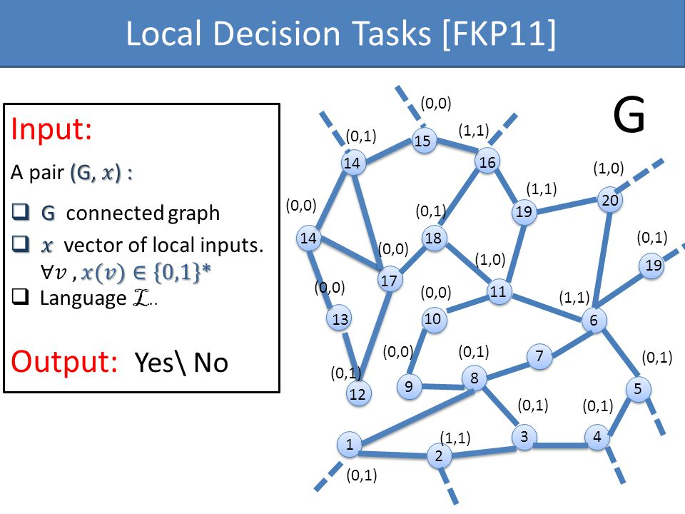 9 9 8 8 3 3 7 7 4 4 5 5 6 6 1 1 2 2 G (0,1) (0,0) (1,1) (1,0) 10 11 12 13 14 15 16 17 18 19 20 Local Decision Tasks [FKP11]