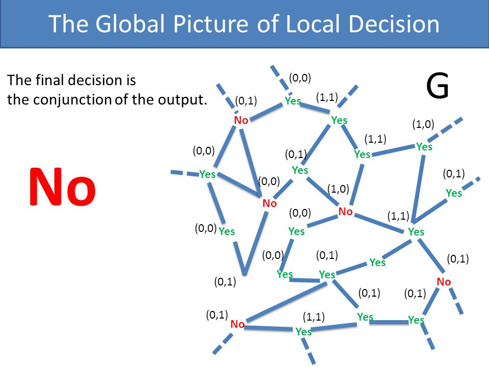 The Global Picture of Local Decision G (0,1) (0,0) (1,1) (1,0) No Yes The final decision is the conjunction of the output.