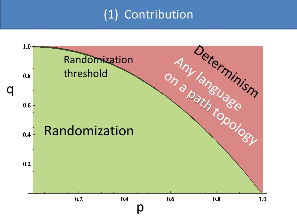 (1) Contribution p q No Randomization threshold Any language path on a path topology Randomization Determinism