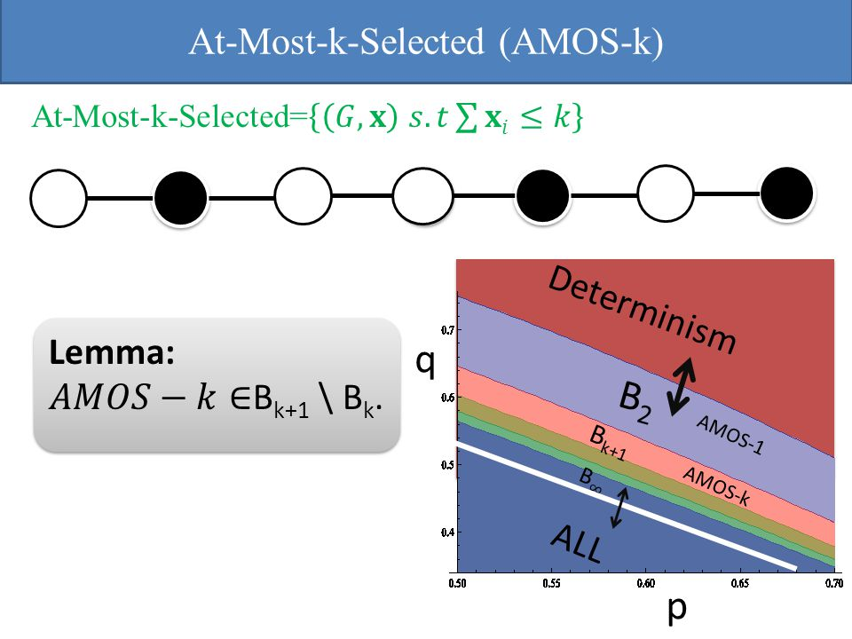 At-Most-k-Selected (AMOS-k) B2B2 ALL B k+1 Determinism q p AMOS-k AMOS-1