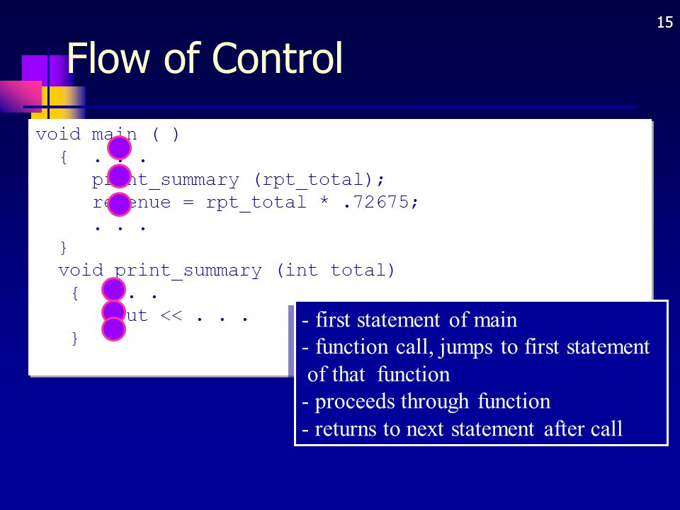 15 Flow of Control void main ( ) {... print_summary (rpt_total); revenue = rpt_total *.72675;... } void print_summary (int total) {... cout <<... } -