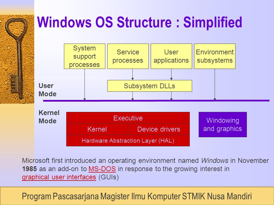 RUDI LUMANTOUNIVERSITAS BUDILUHUR, Semester 2 / 2007 Windows OS Structure : Simplified System support processes Service processes User applications Environment subsystems Subsystem DLLs Executive KernelDevice drivers Hardware Abstraction Layer (HAL) Windowing and graphics User Mode Kernel Mode Microsoft first introduced an operating environment named Windows in November 1985 as an add-on to MS-DOS in response to the growing interest inMS-DOS graphical user interfacesgraphical user interfaces (GUIs) Program Pascasarjana Magister Ilmu Komputer STMIK Nusa Mandiri