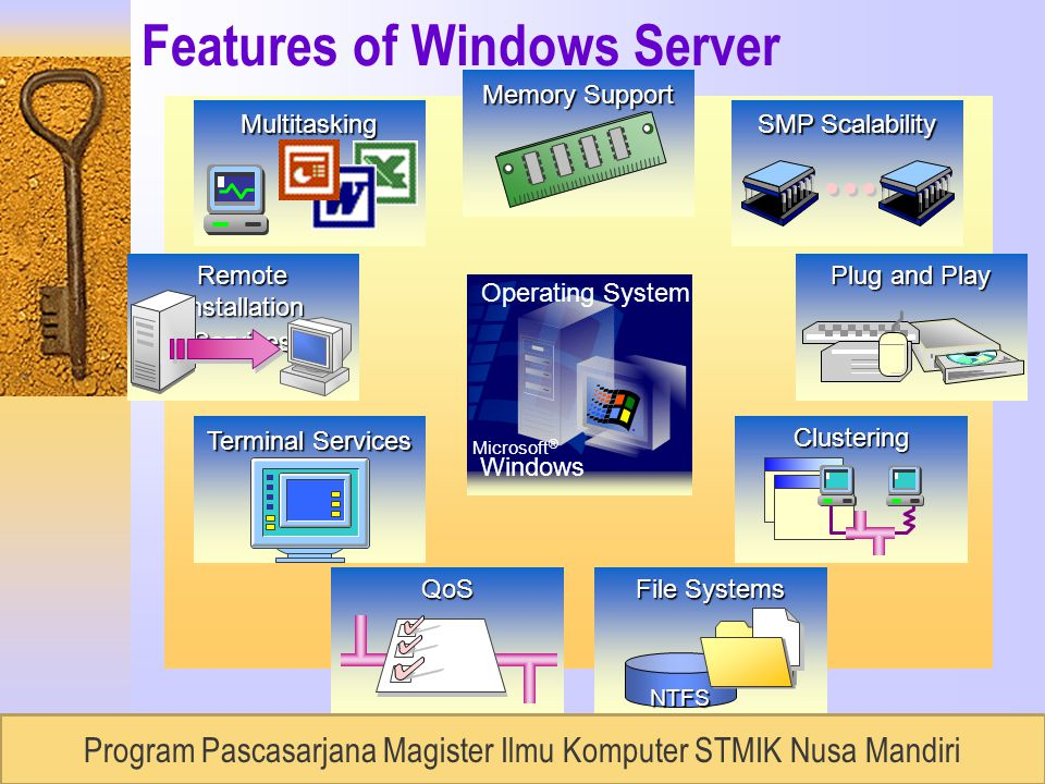 RUDI LUMANTOUNIVERSITAS BUDILUHUR, Semester 2 / 2007 Features of Windows ServerMultitasking Memory Support SMP Scalability Plug and Play Clustering File Systems NTFSQoS Remote Installation Services Multitasking Memory Support SMP Scalability Plug and Play Clustering File SystemsQoS Terminal Services Multitasking Memory Support SMP Scalability Plug and Play Clustering File Systems NTFS Terminal Services QoS Operating System Microsoft ® Windows ® Program Pascasarjana Magister Ilmu Komputer STMIK Nusa Mandiri