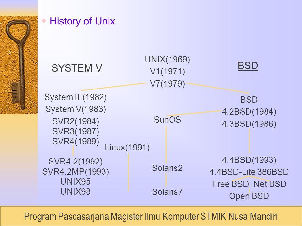 RUDI LUMANTOUNIVERSITAS BUDILUHUR, Semester 2 / 2007 System III(1982) System V(1983) SVR2(1984) SVR3(1987) SVR4(1989) SVR4.2(1992) SVR4.2MP(1993) UNIX95 UNIX98 BSD 4.2BSD(1984) 4.3BSD(1986) 4.4BSD(1993) 4.4BSD-Lite 386BSD Free BSD Net BSD Open BSD UNIX(1969) V1(1971) V7(1979) SunOS Solaris2 Solaris7 SYSTEM V BSD Linux(1991) ◆ History of Unix Program Pascasarjana Magister Ilmu Komputer STMIK Nusa Mandiri