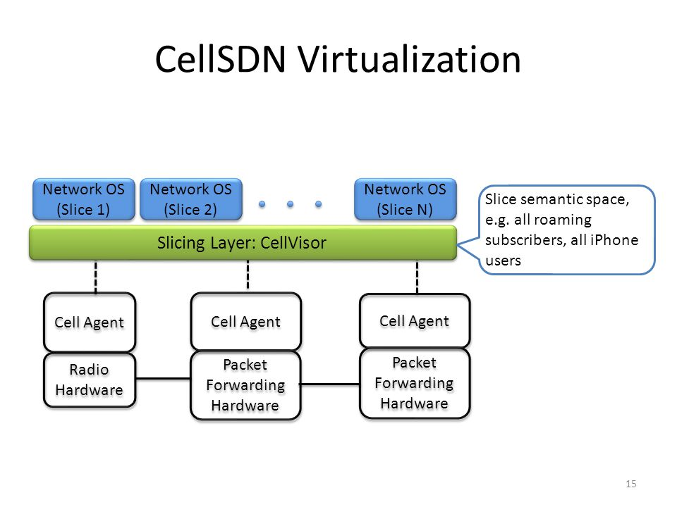 Cell Agent Radio Hardware Packet Forwarding Hardware Cell Agent Packet Forwarding Hardware Cell Agent CellSDN Virtualization 15 Slicing Layer: CellVis