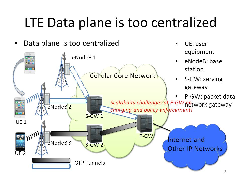 Cellular Core Network eNodeB 3 S-GW 2 P-GW 3 S-GW 1 eNodeB 1 eNodeB 2 Internet and Other IP Networks GTP Tunnels UE 2 UE 1 LTE Data plane is too centr