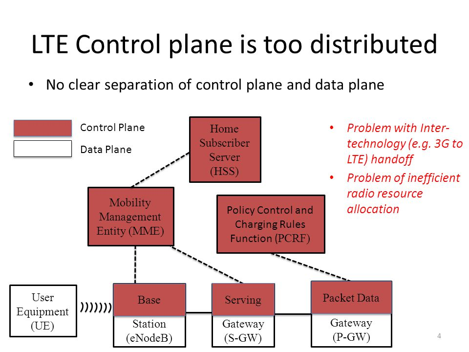 4 LTE Control plane is too distributed Problem with Inter- technology (e.g. 3G to LTE) handoff Problem of inefficient radio resource allocation User E