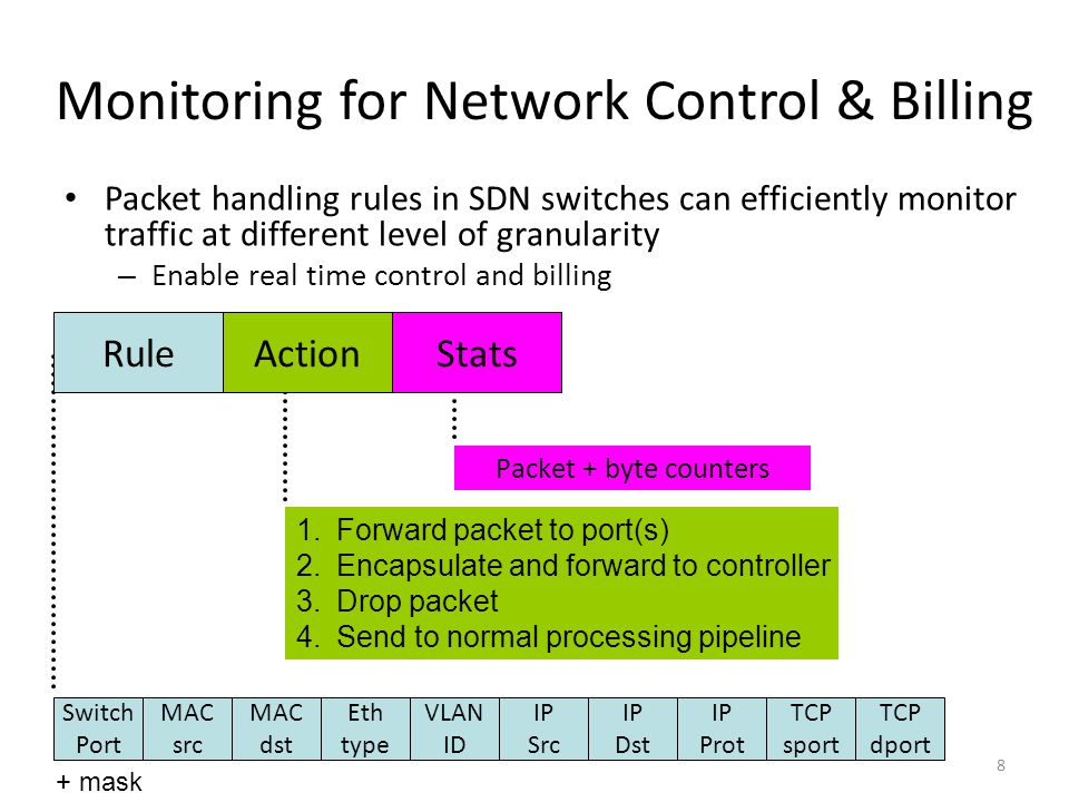 Monitoring for Network Control & Billing Packet handling rules in SDN switches can efficiently monitor traffic at different level of granularity – Ena
