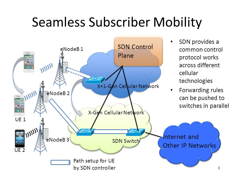 eNodeB 3 9 eNodeB 1 eNodeB 2 Internet and Other IP Networks UE 2 UE 1 Seamless Subscriber Mobility SDN provides a common control protocol works across