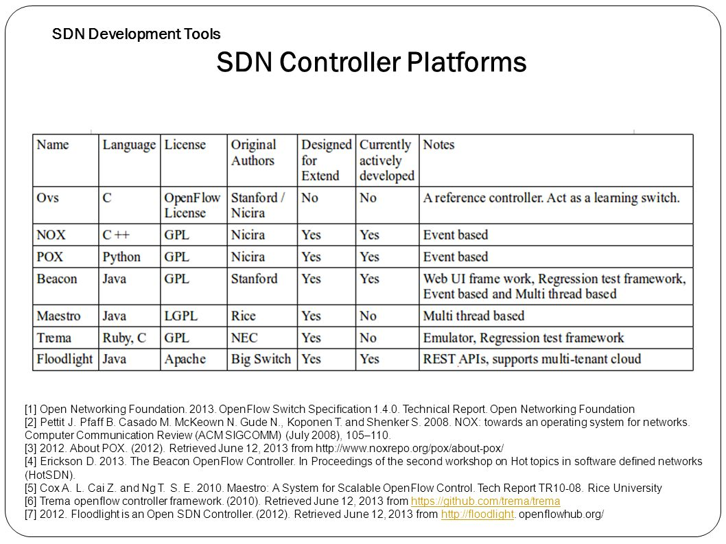 SDN Development Tools SDN Controller Platforms Cont.