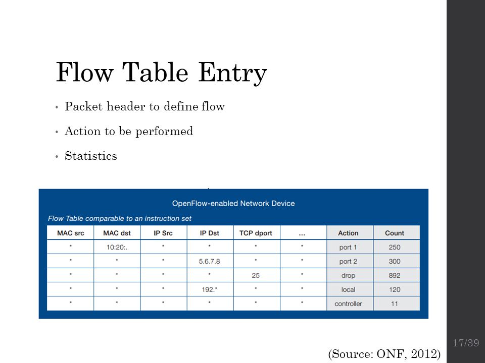 Flow Table Entry Packet header to define flow Action to be performed Statistics (Source: ONF, 2012) 17/39