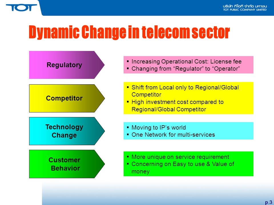 p.3 Regulatory  Increasing Operational Cost: License fee  Changing from Regulator to Operator  Shift from Local only to Regional/Global Competitor  High investment cost compared to Regional/Global Competitor Competitor  Moving to IP's world  One Network for multi-services Technology Change  More unique on service requirement  Concerning on Easy to use & Value of money Customer Behavior